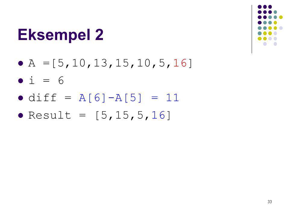 Eksempel 2 A =[5,10,13,15,10,5,16] i = 6 diff = A[6]-A[5] = 11